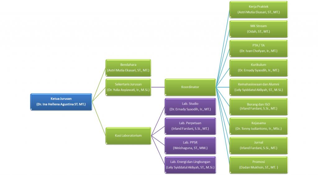 diagram jurusan